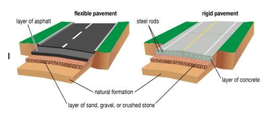 "comparision between rigid and flexible pavement Pavement thickness is found from the design curve which is between pavement thickness and cone  ""design of rigid and flexible pavements by various methods and."