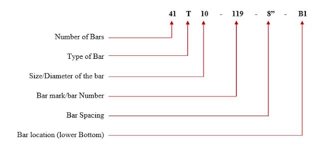 Bar Notation