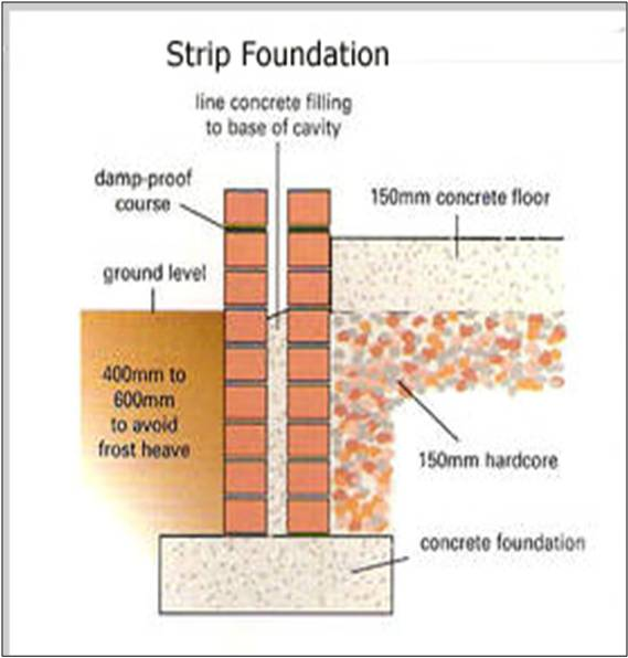 What do you mean by foundation in a building basic Foundations types
