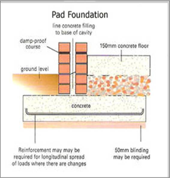 ct pad foundation 1 A house foundation is the base upon which everything else is built while older homes sometimes have stone foundations, almost all modern buildings use a concrete foundation there are three major types of concrete foundations: a crawl space, slab-on-grade and a full-height basement.