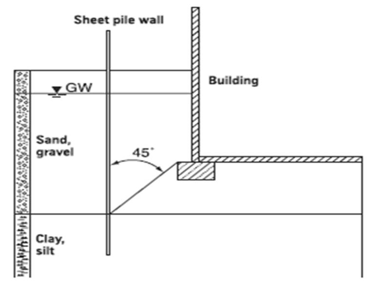 2: Schematic Diagram And Example Of Clearances Between Sheet Piling And  Buildings, With Groundwater (water Front Structure) (right)