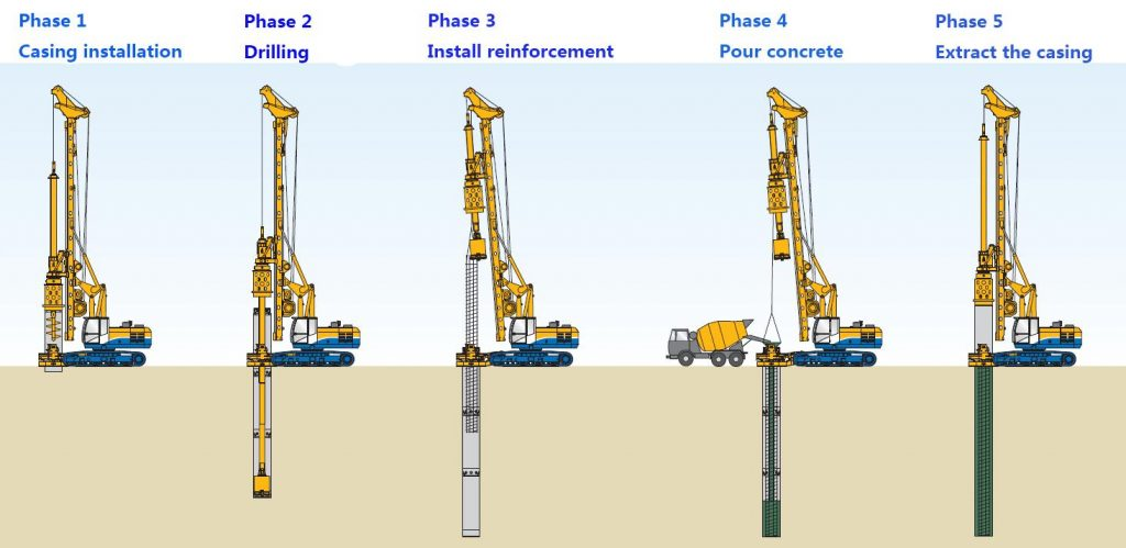 Type Of Pile Foundation In Construction Basic Civil