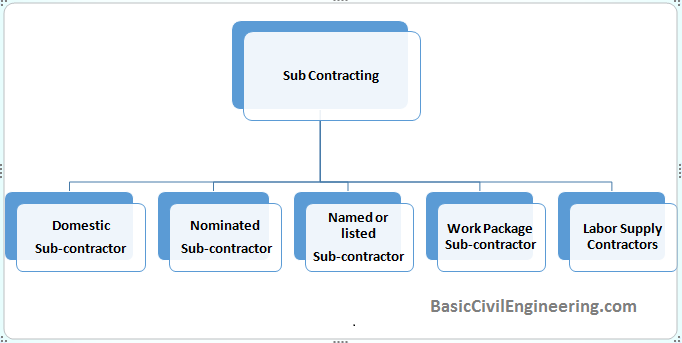 Type of Sub Contract