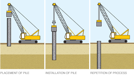 Driven Pile installing method source : saudifoundations.com