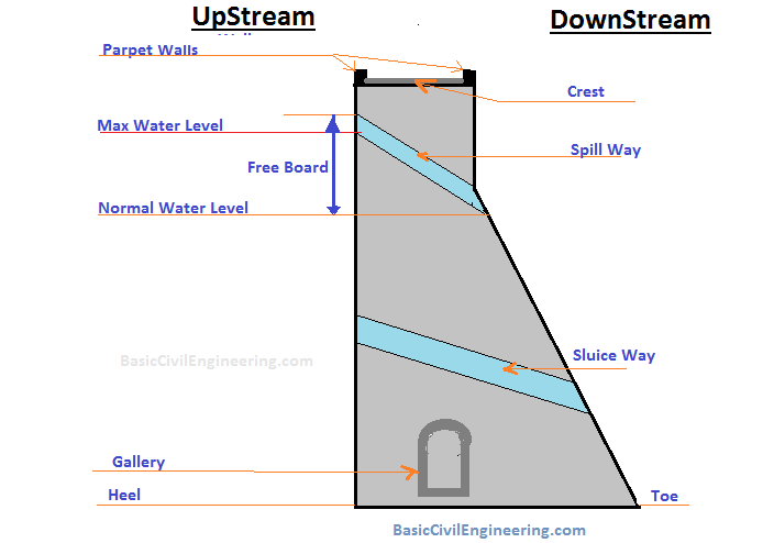 Dam - reservoir Structure ( Spillway. Sluice,water Level , Toe, Gallery,