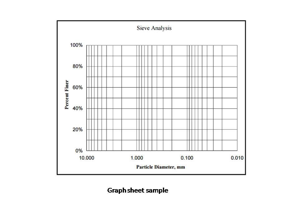 Pictures of Sieve Analysis Graph - #rock-cafe
