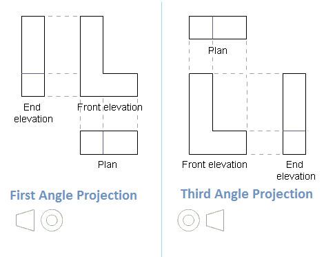 Different Between 1st Angle Projection on 41 orthographic drawings