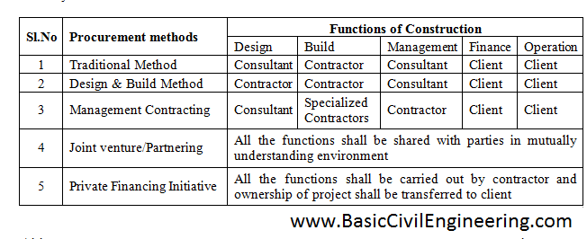 What are the type of contracts? - Basic Civil Engineering