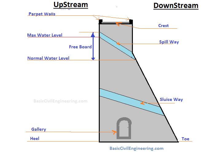 Dam - reservoir Structure ( Spillway. Sluice,water Level , Toe, Gallery,